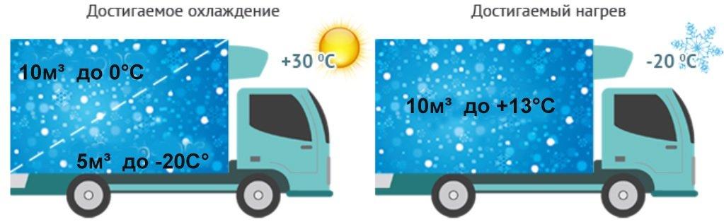 Температурный режим POLUS C-800