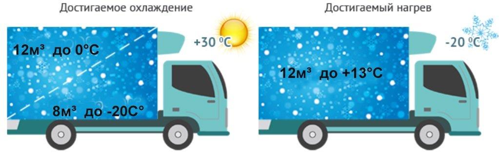 Температурный режим POLUS R-1000