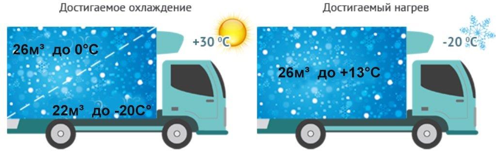 Температурный режим POLUS R-3500