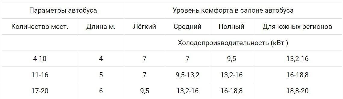 Таблица подбора требуемой мощности автобусных кондиционеров