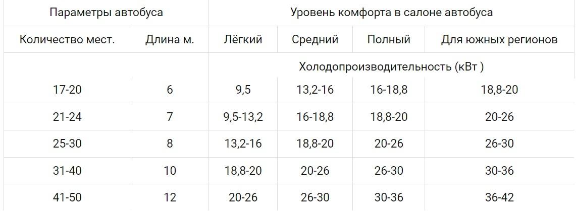 Таблица подбора мощности кондиционера для автобуса